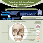 Spanish Treatment of Facial Injury/Trauma Infographic PDF (Tratamiento de lesiones faciales/Cirugía traumatológica)