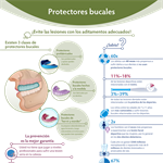 Spanish Mouth Guards Infographic PDF (Protectores bucales)